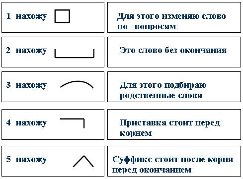 порядок разбора слов по составу