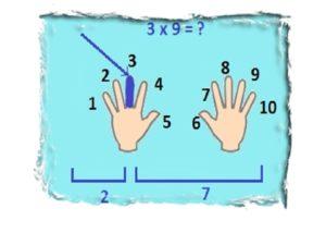 как быстро и правильно запомнить таблицу умножения