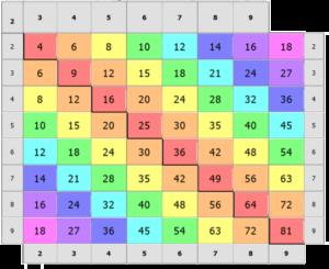 Как правильно и быстро запомнить таблицу умножения