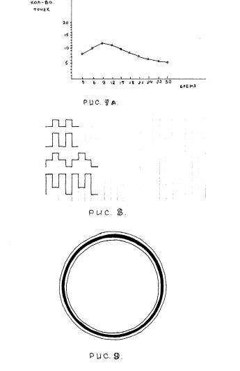 Диагностика развития мелкой моторики рук
