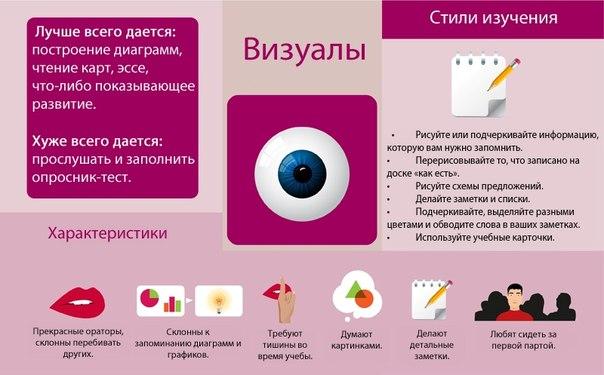 Каналы восприятия информации
